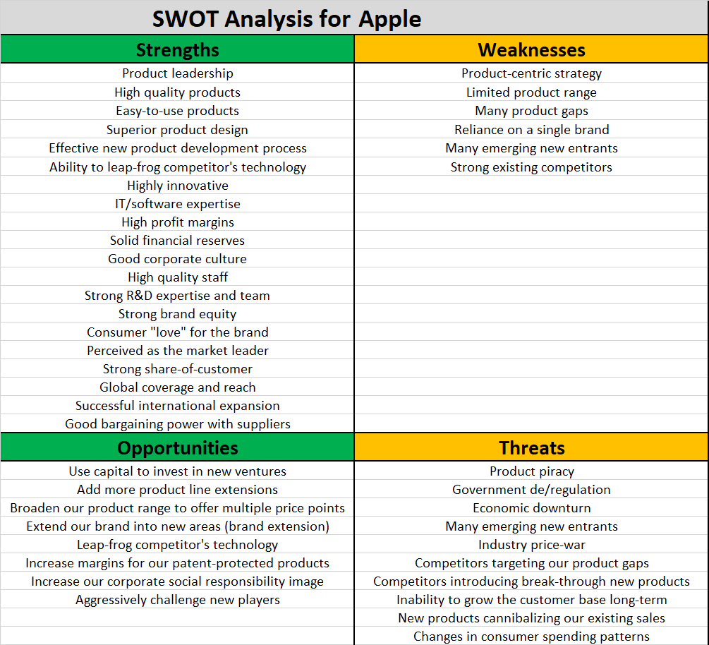 example swot for apple