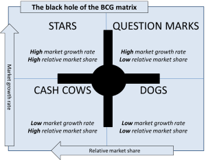 bcg matrix black hole