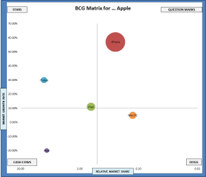 bcg matrix for apple