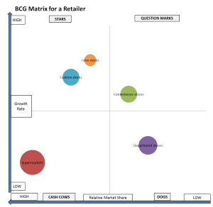 bcg matrix for supermarkets