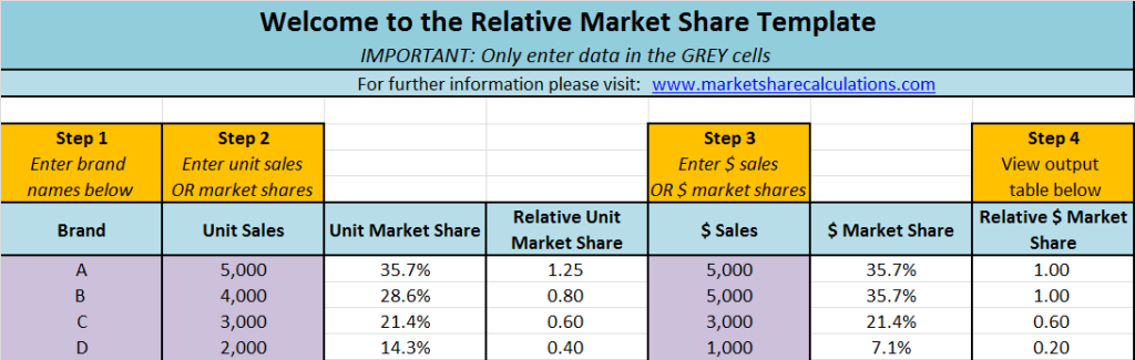 relative market share Excel template