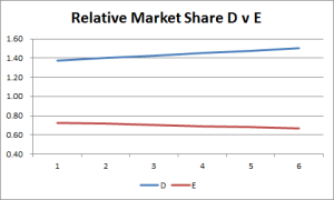 relative market share over time
