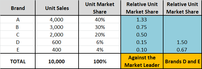 relative market shares against direct competitors