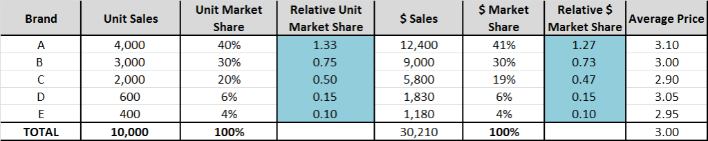 relative market shares and consistent pricing