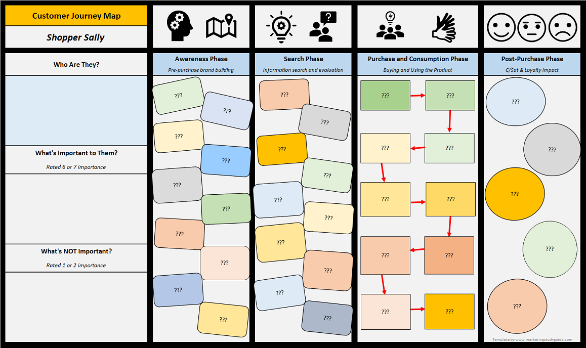 blank customer journey map