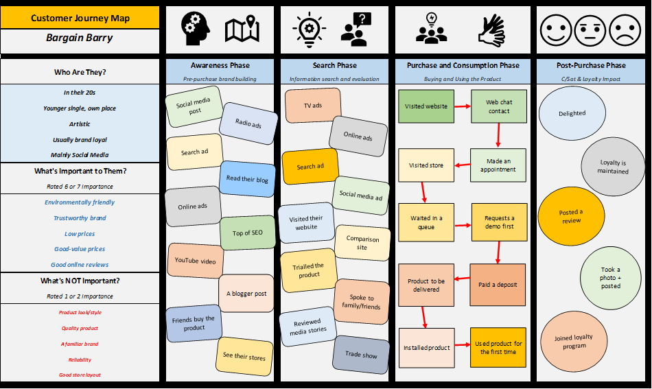 customer_journey_map_bargain_hunter