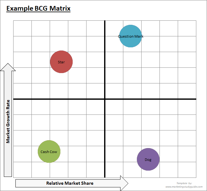 sample_BCG_matrix_template_output
