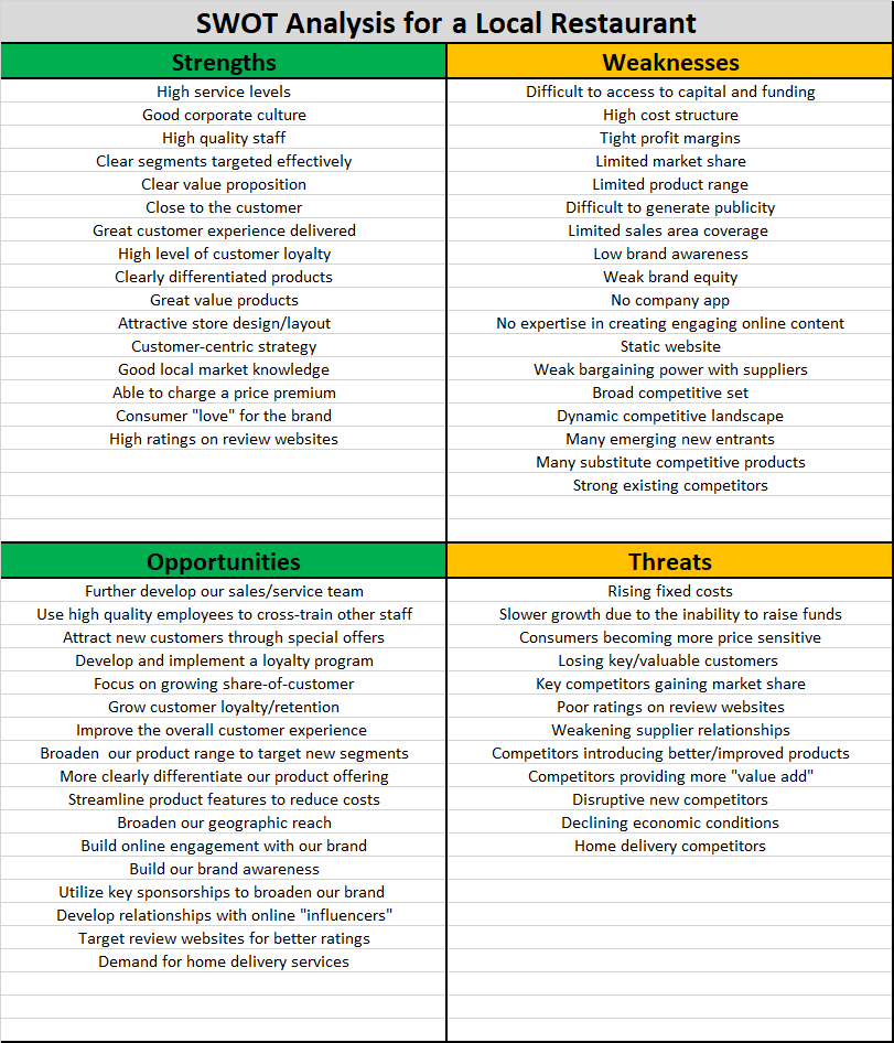 SWOT analysis for a Local Restaurant